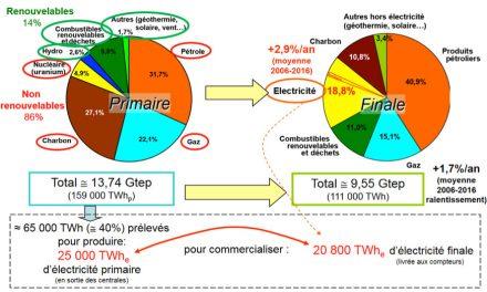 La transformation énergétique à l'échelle mondiale