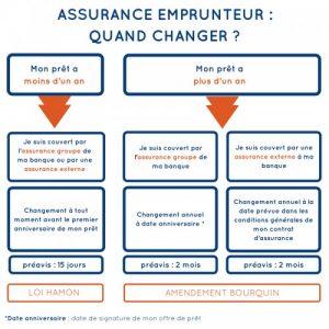 Comment changer de compagnie d'assurance ?