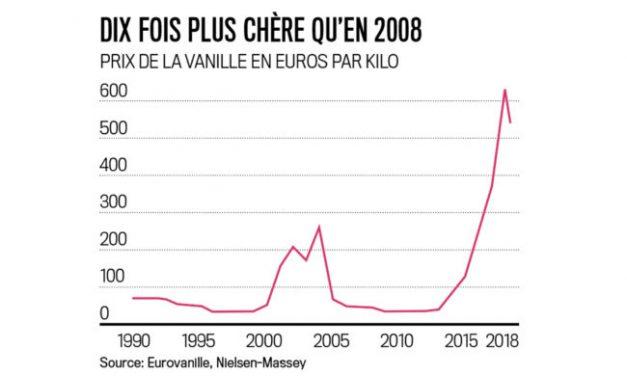 Le prix de la vanille