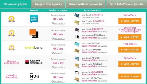 Les comparateurs de banque